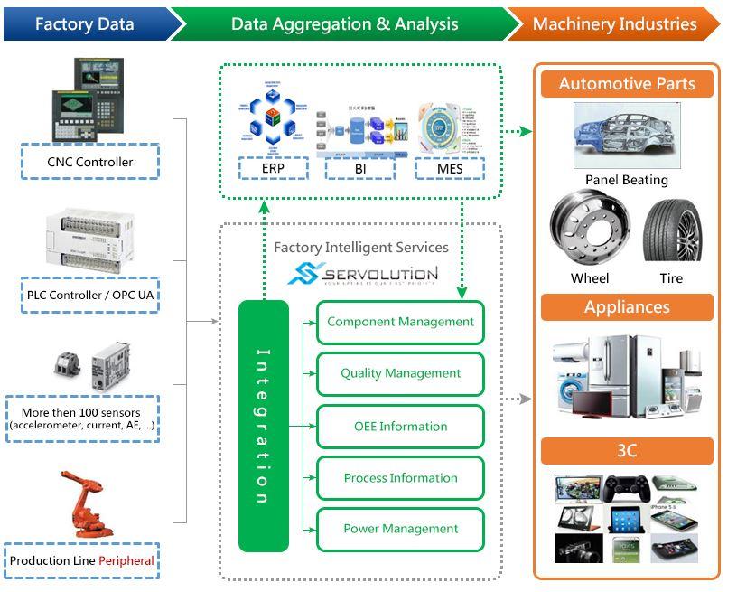 Service Innovation  Iot For Asset Management